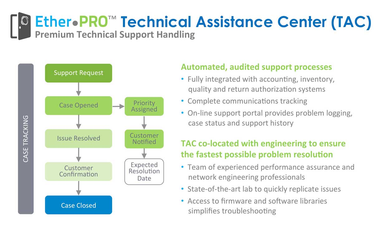 customer support networks technical assistance center