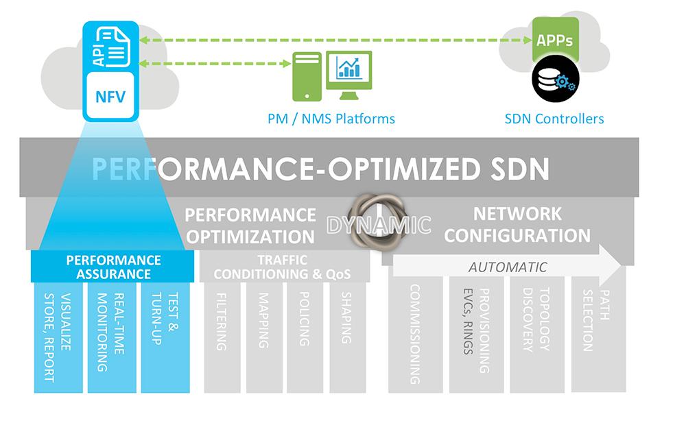 SkyLIGHT™, NFV & API
