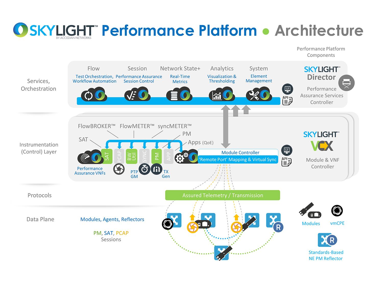 skyLIGHT Performance Platform
