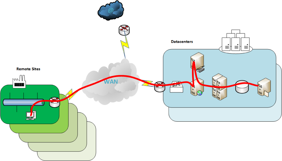 Boost network visibility by combining NetFlow and packet
