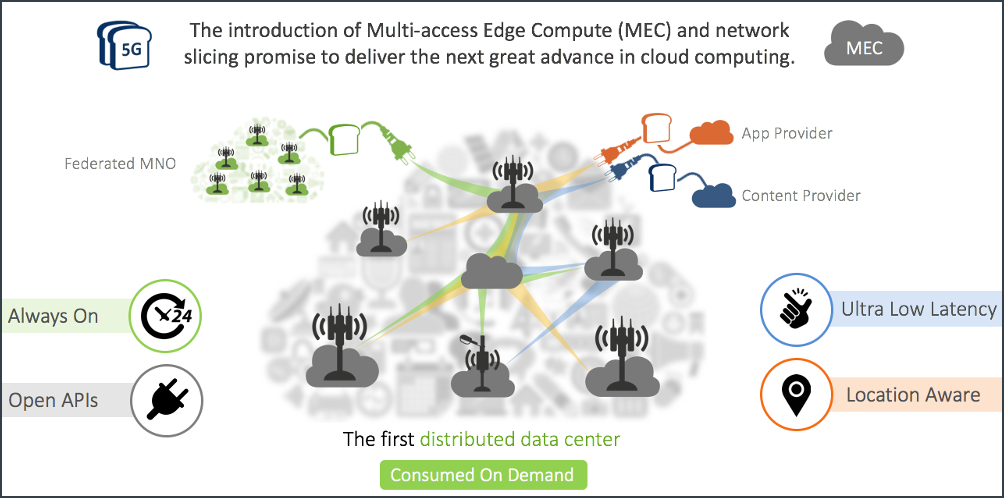 The 5G mobile cloud is a growth platform for mobile network operators (MNOs).