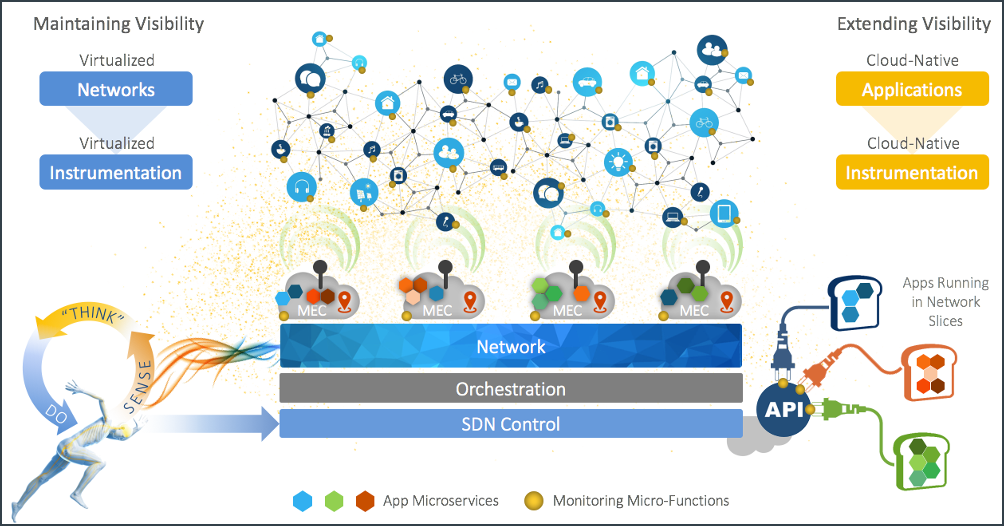 5G is a complex, dynamic entity dependent on software-defined networking (SDN) control acting as a 'nervous system'.