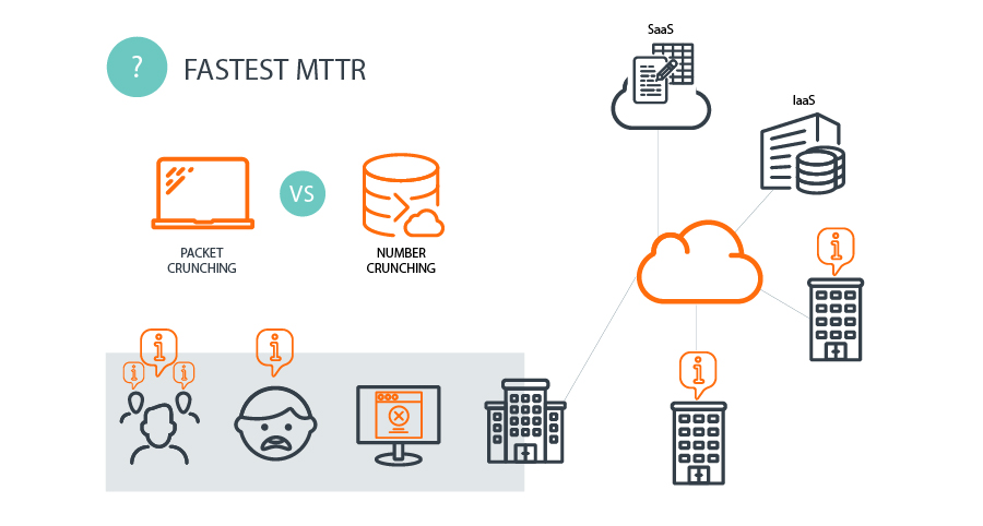 Fast MTTR for slow application performance in complex IT environments