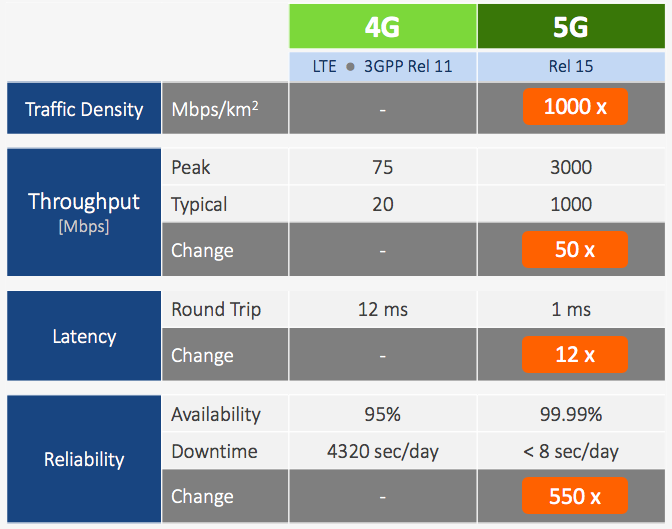 Latency improvements needed for 5G  are orders of magnitude beyond what's available today