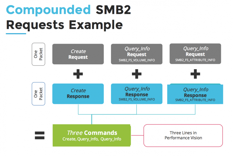 5 things to know before troubleshooting SMB performance