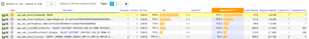SQL queries generating long response transfer
