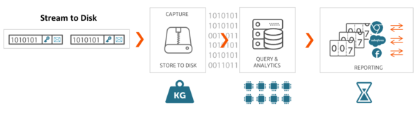 Key differences between packet capture, wire & real-time stream analysis