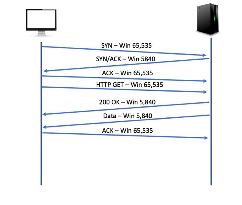 TCP Receive Window