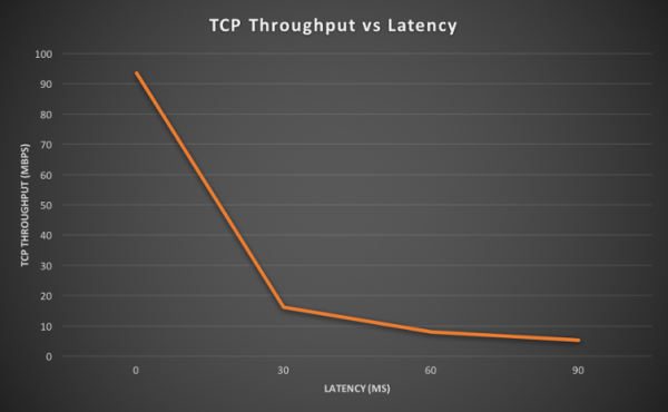 Measuring network performance: latency, throughput and