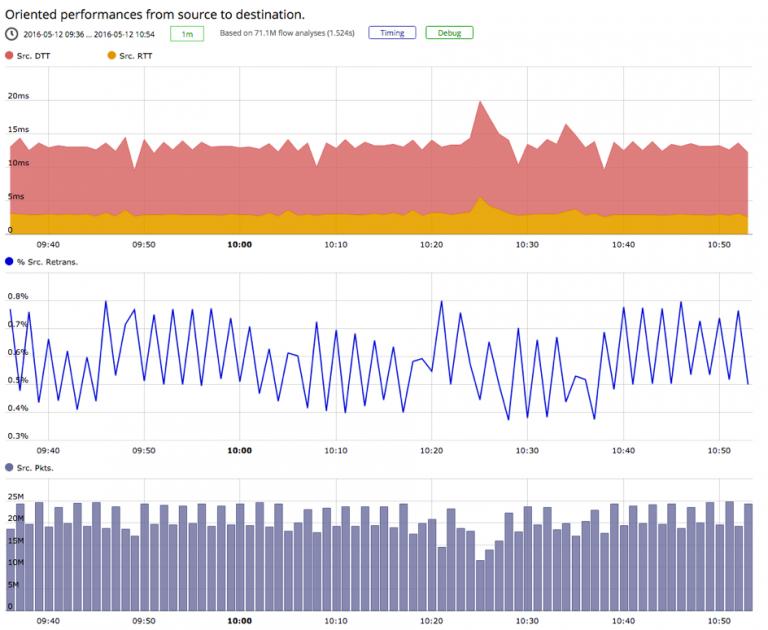Network Performance Chart