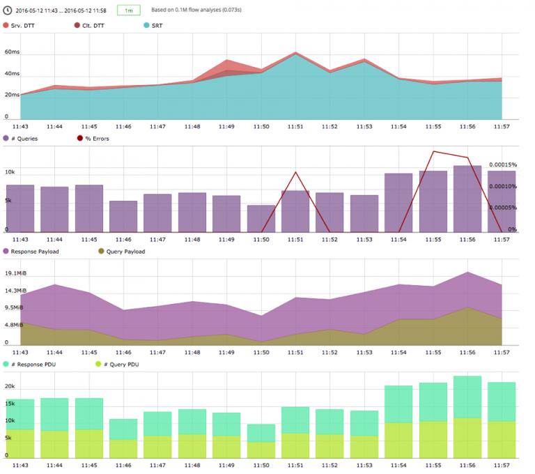 Database transaction performance trends
