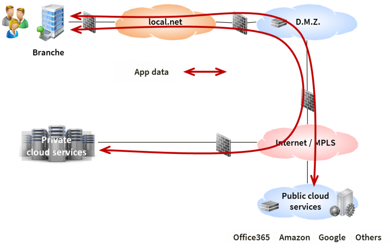 Typical hybrid infrastructure set-up