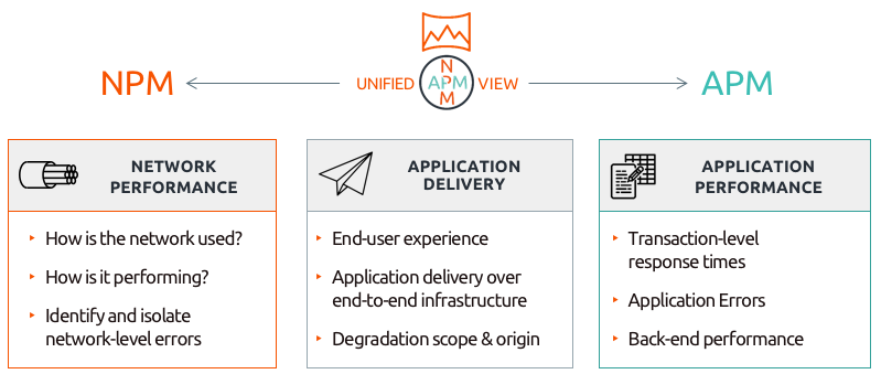 Unified Network and Application Monitoring for Unparalleled