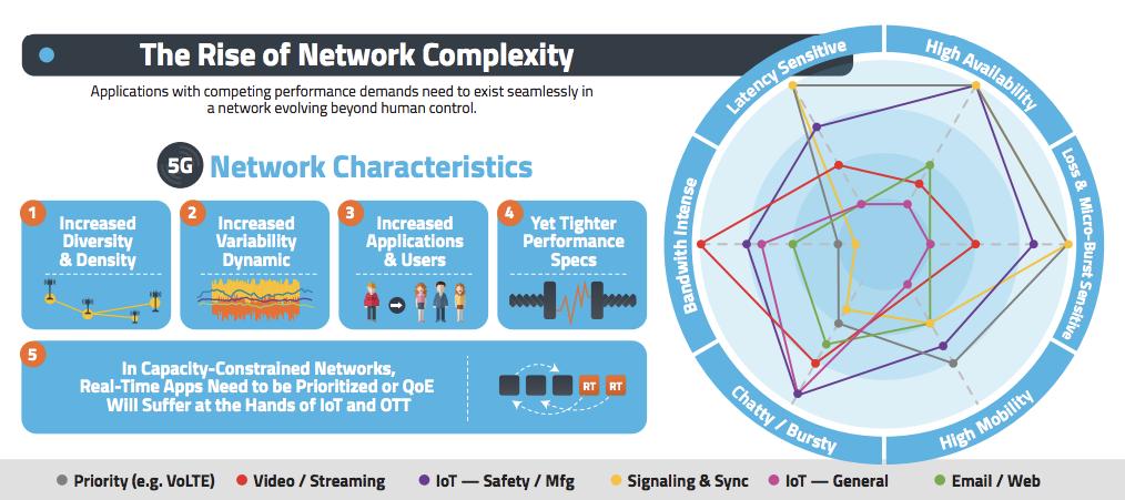 Network Evolution - Accedian