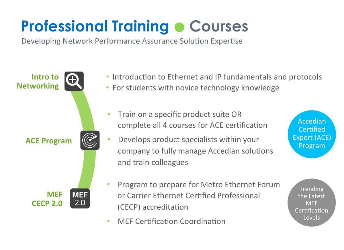 Training Certification Accedian