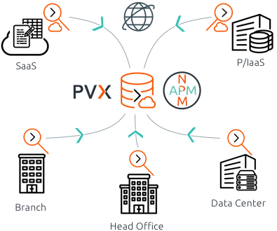 Unified Application & Network Monitoring and Performance
