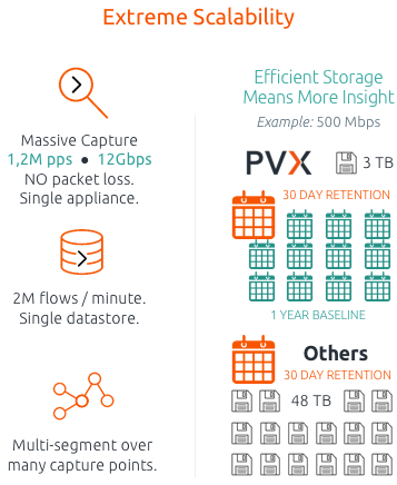 Network and Application Performance Monitoring - Accedian